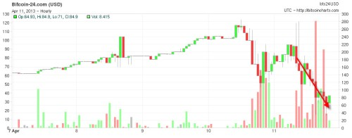 The collapse of bitcoin (its happening so fast its hard to find up to date charts)
