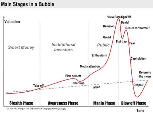 A good chart of how bubbles work and one that can be easily applied to bitcoins