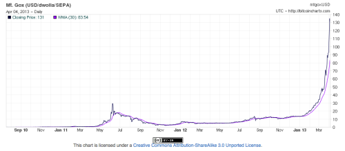 It's not possible to look at this chart and not conclude that bitcoins are in a price bubble. Especially when consider that since the chart was made the price has risen to $155.