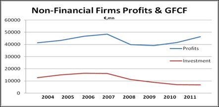 The difference between profits and investment. While profits are rising, investment is declining