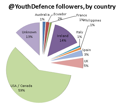 Few Of Youth Defence's followers live in Ireland