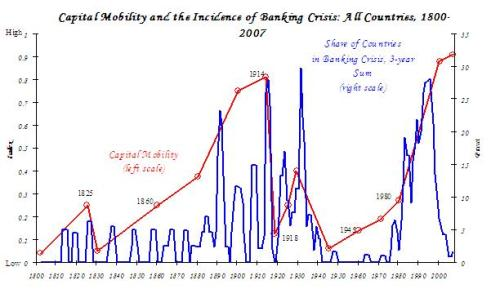 Chart showing the link between capital mobility and financial crisis as taken from Rogoff & Reinhart 2009:156