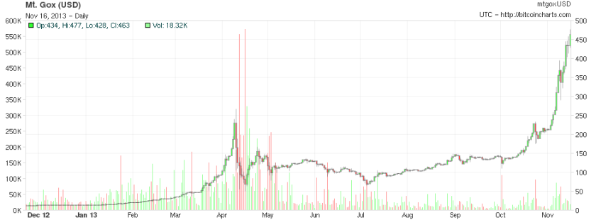 The change in price of bitcoin in a year